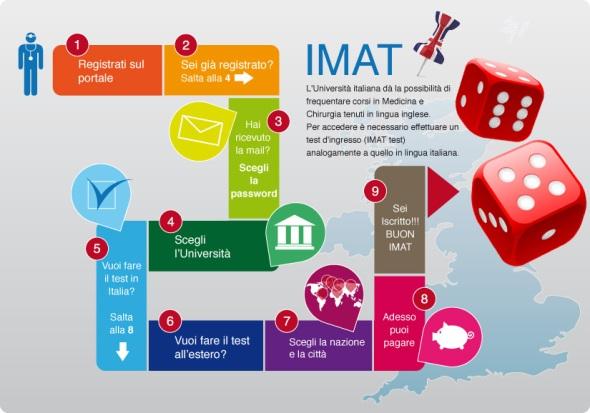 info-IMAT